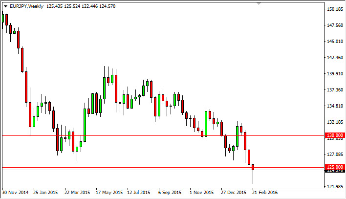Eur Jpy Ready To Bounce The Trader Guy