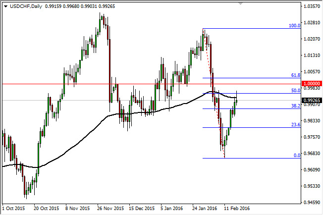 USD/CHF analysis