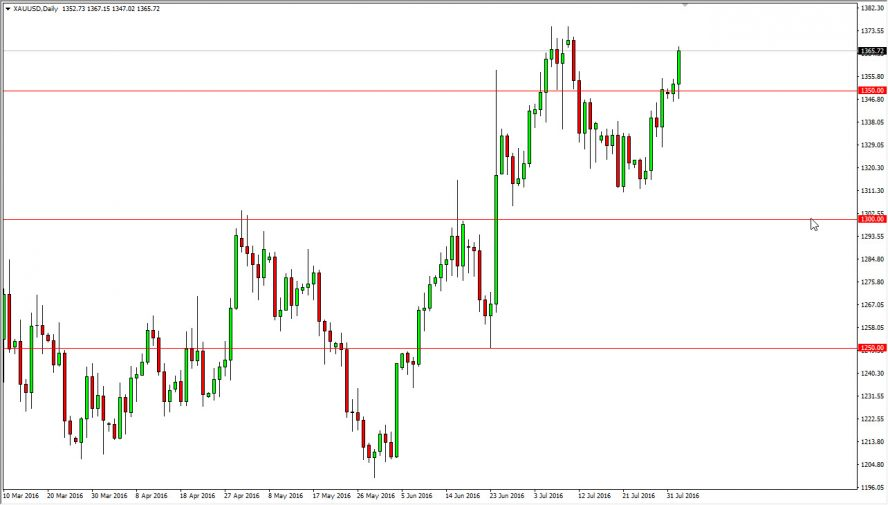 Daily gold trading signals