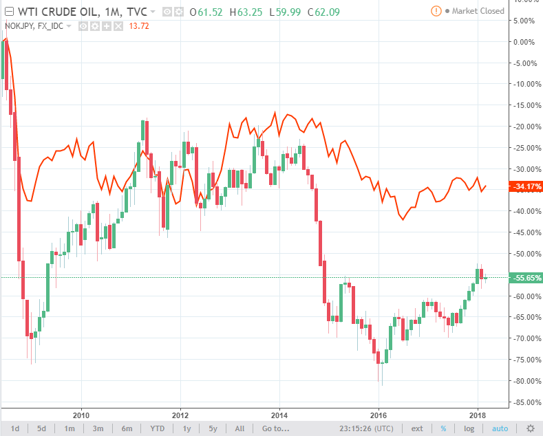 nok/jpy and oil