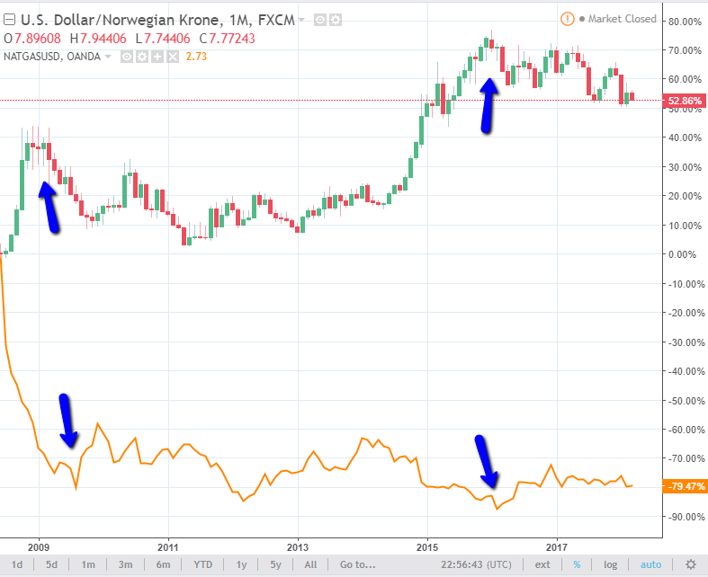 natural gas and usd/nok chart