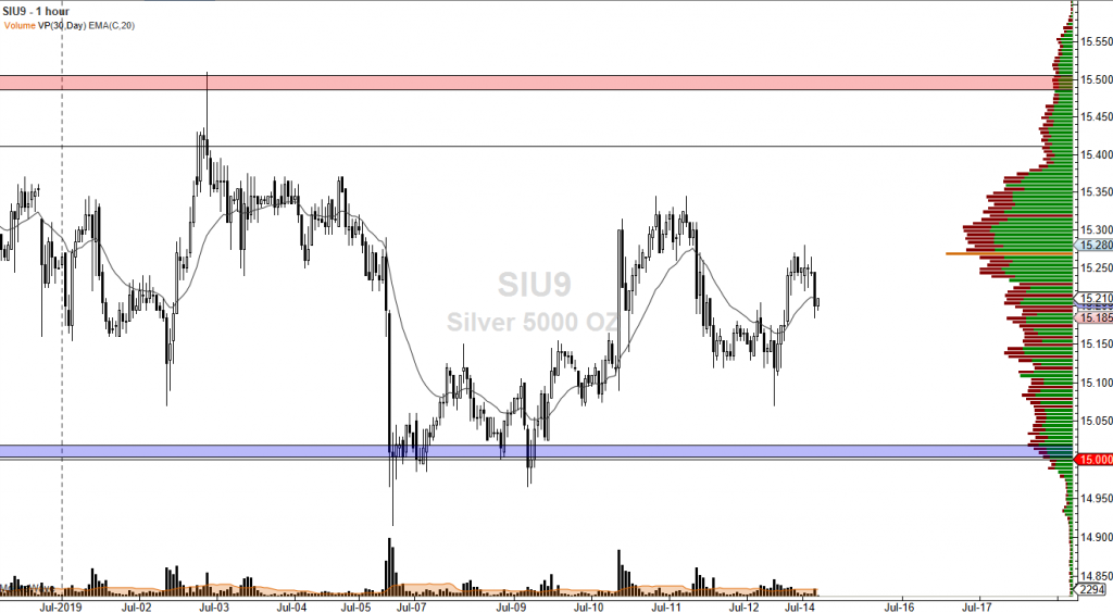 Silver chart one hour time frame