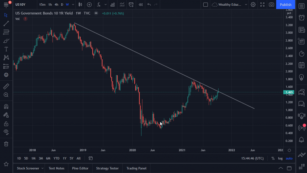 weekly chart of 10 year yield